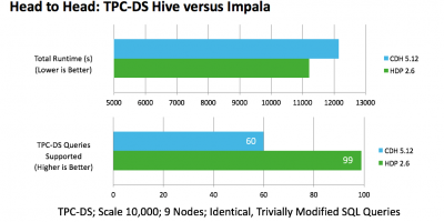 Comparing Hive and Impala